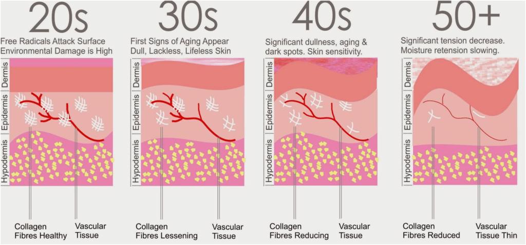Skin Tightening Procedures in Delhi